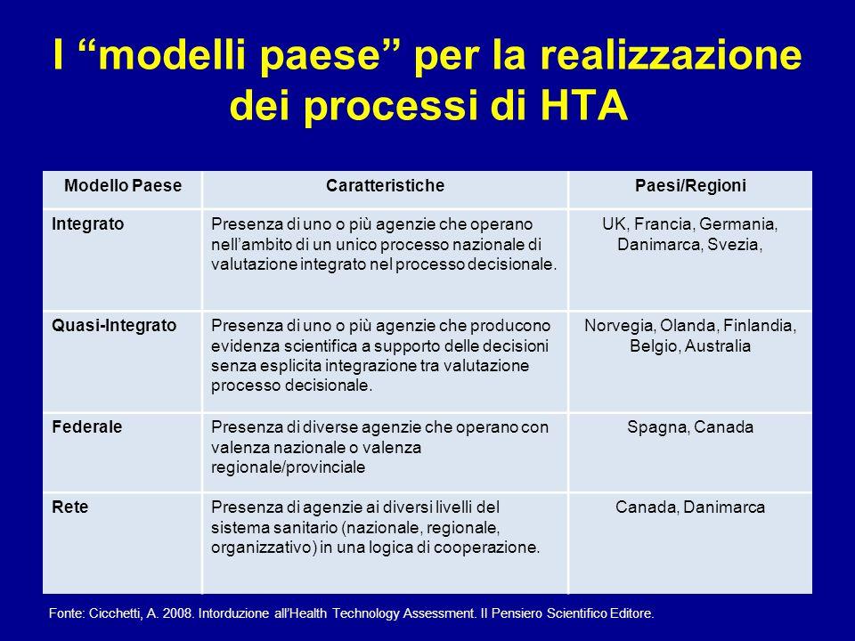 """I """"modelli paese"""" per la realizzazione dei processi di HTA Modello PaeseCaratteristichePaesi/Regioni IntegratoPresenza di uno o più agenzie che operan"""