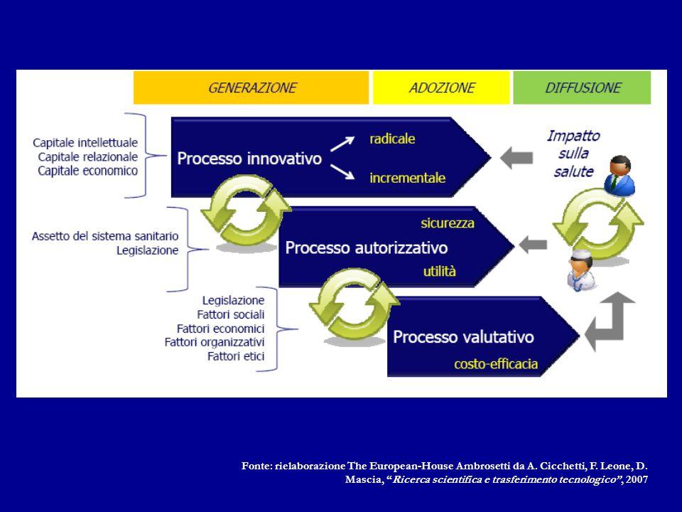 Report di valutazione Queries tecniche Servizio di risposte veloci Analisi delle tecnologie emergenti Pre-valutazione Piano di investimento delle apparecchiature Linee Guida alla pratica clinica HTA: Come.
