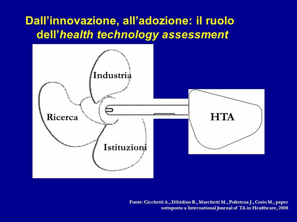 HTA Ricerca Istituzioni Industria Fonte: Cicchetti A., Dibidino R., Marchetti M., Polistena J., Corio M., paper sottoposto a International Journal of