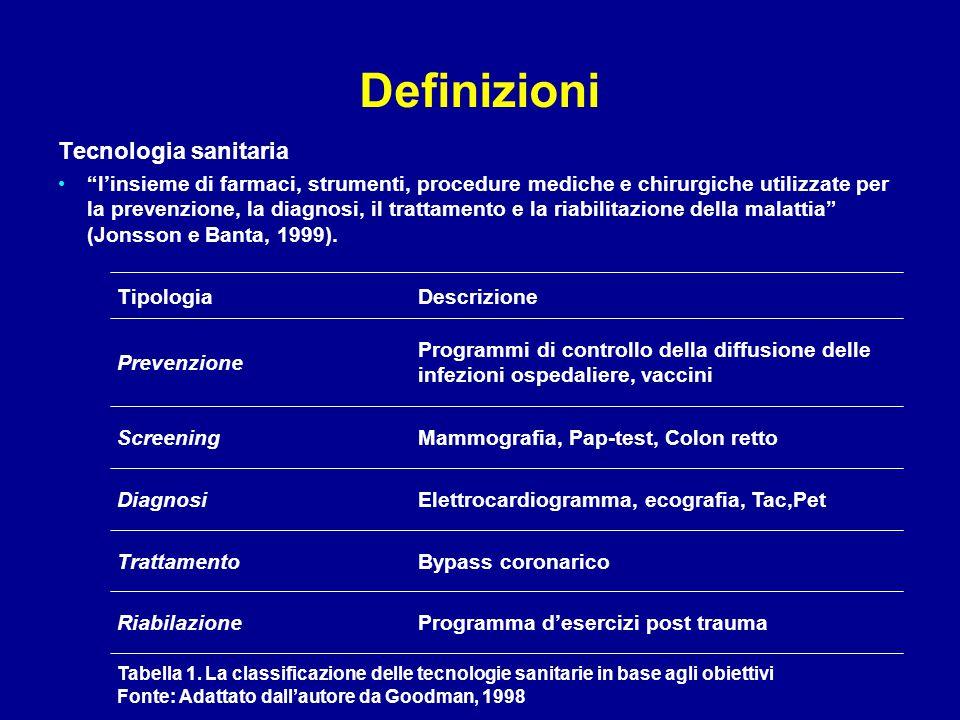 """Definizioni Tecnologia sanitaria """"l'insieme di farmaci, strumenti, procedure mediche e chirurgiche utilizzate per la prevenzione, la diagnosi, il trat"""