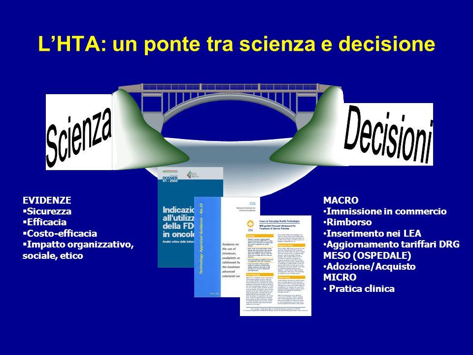 L'HTA: un ponte tra scienza e decisione EVIDENZE  Sicurezza  Efficacia  Costo-efficacia  Impatto organizzativo, sociale, etico MACRO Immissione in