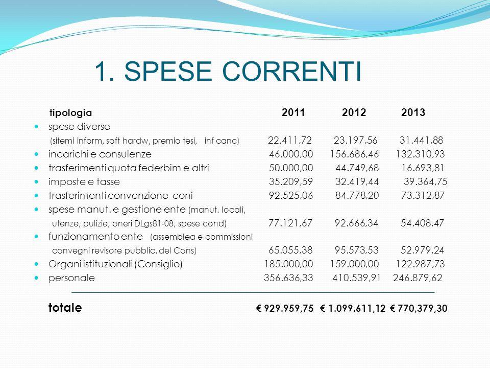 1. SPESE CORRENTI tipologia 2011 2012 2013 spese diverse (sitemi inform, soft hardw, premio tesi, inf canc) 22.411,72 23.197,56 31.441,88 incarichi e