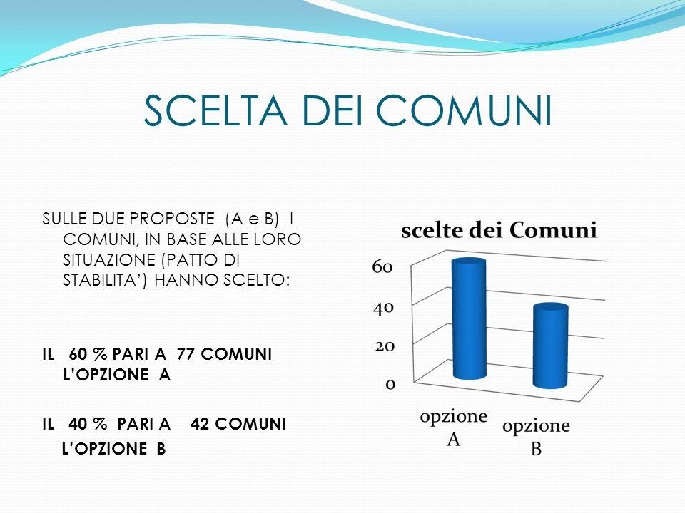 SCELTA DEI COMUNI SULLE DUE PROPOSTE (A e B) I COMUNI, IN BASE ALLE LORO SITUAZIONE (PATTO DI STABILITA') HANNO SCELTO: IL 60 % PARI A 77 COMUNI L'OPZIONE A IL 40 % PARI A 42 COMUNI L'OPZIONE B