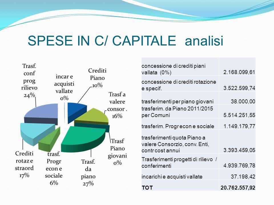 SPESE IN C/ CAPITALE analisi concessione di crediti piani vallata (0%) 2.168.099,61 concessione di crediti rotazione e specif.