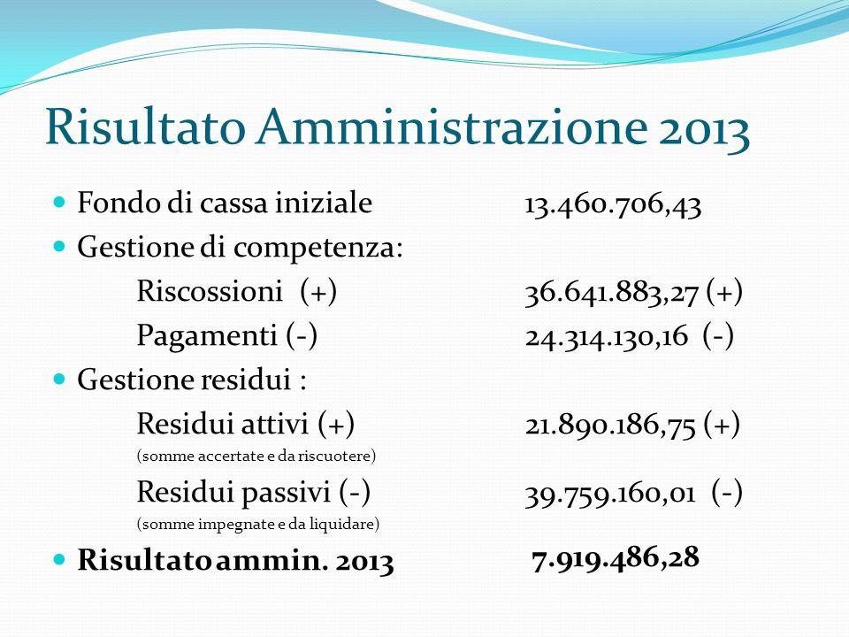 Risultato Amministrazione 2013 Fondo di cassa iniziale Gestione di competenza: Riscossioni (+) Pagamenti (-) Gestione residui : Residui attivi (+) (somme accertate e da riscuotere) Residui passivi (-) (somme impegnate e da liquidare) Risultato ammin.