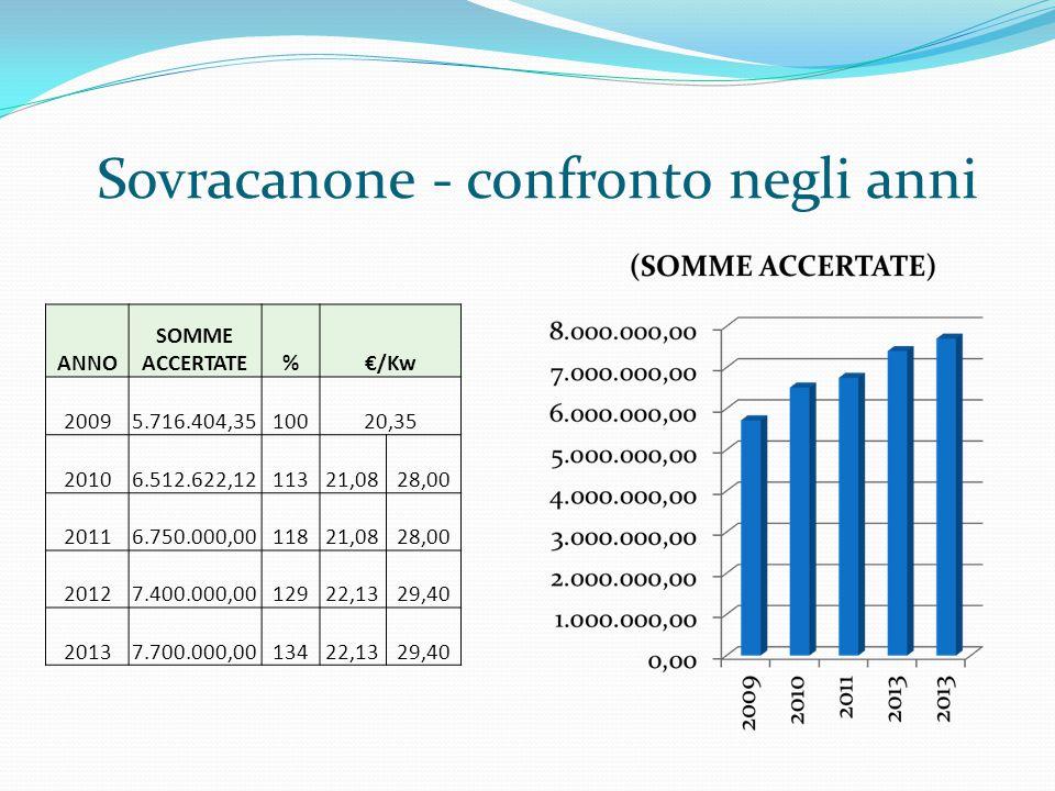 1.SPESE CORRENTI 2. SPESE IN CONTO CAPITALE (piani di Vallata) 3.