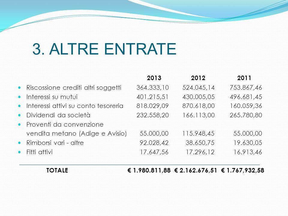 3. ALTRE ENTRATE 2013 2012 2011 Riscossione crediti altri soggetti 364.333,10 524.045,14 753.867,46 Interessi su mutui 401.215,51 430.005,05 496.681,4