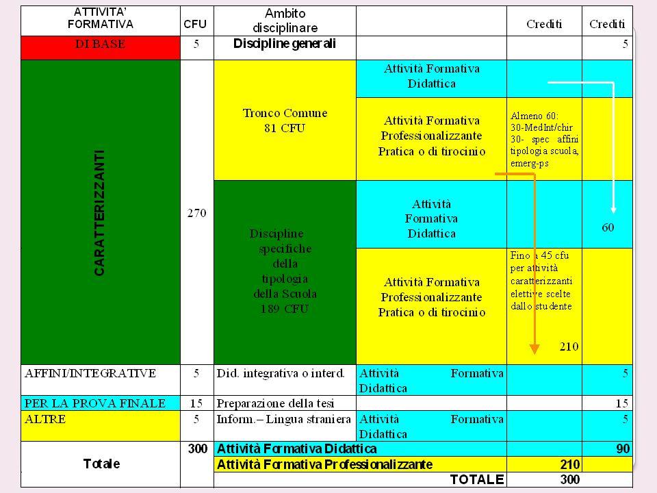 DISTRIBUZIONE DEI CREDITI FORMATIVI NORME GENERALI L'ordinamento universitario attribuisce ad ogni area formativa i propri crediti: attività formative