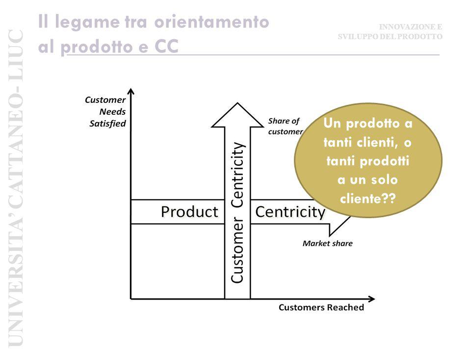 Il legame tra orientamento al prodotto e CC Un prodotto a tanti clienti, o tanti prodotti a un solo cliente?.