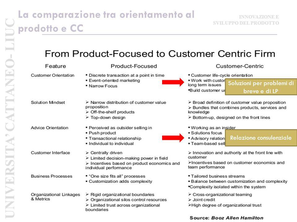 La comparazione tra orientamento al prodotto e CC Relazione consulenziale Soluzioni per problemi di breve e di LP UNIVERSITA' CATTANEO- LIUC INNOVAZIONE E SVILUPPO DEL PRODOTTO