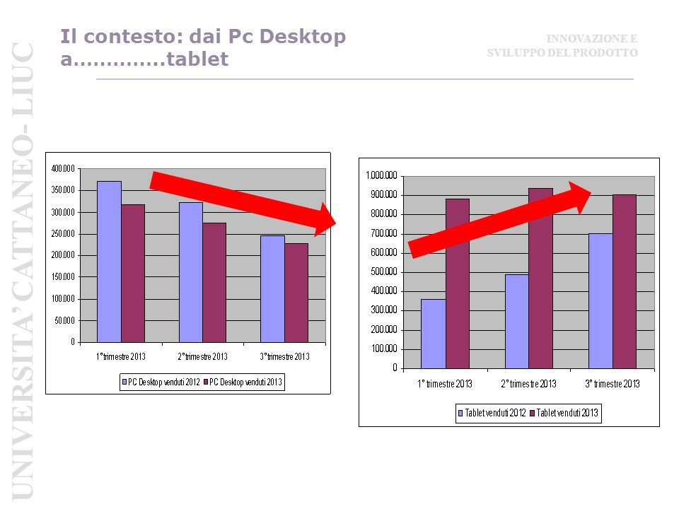 Il contesto: dai Pc Desktop a…………..tablet UNIVERSITA' CATTANEO- LIUC INNOVAZIONE E SVILUPPO DEL PRODOTTO