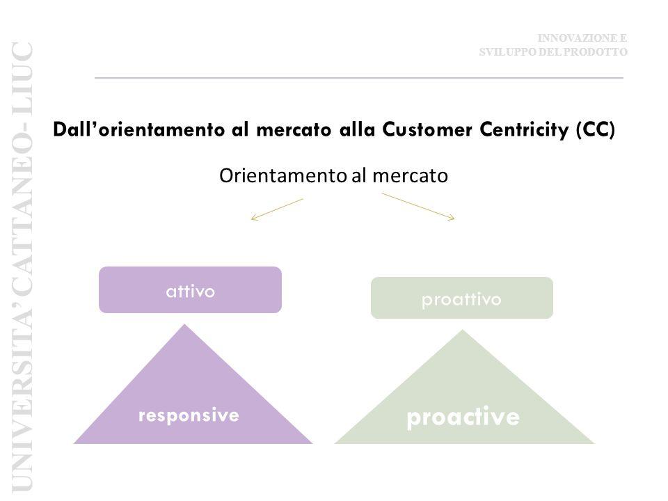 Dall'orientamento al mercato alla Customer Centricity (CC) Orientamento al mercato attivo proattivo responsive proactive UNIVERSITA' CATTANEO- LIUC INNOVAZIONE E SVILUPPO DEL PRODOTTO