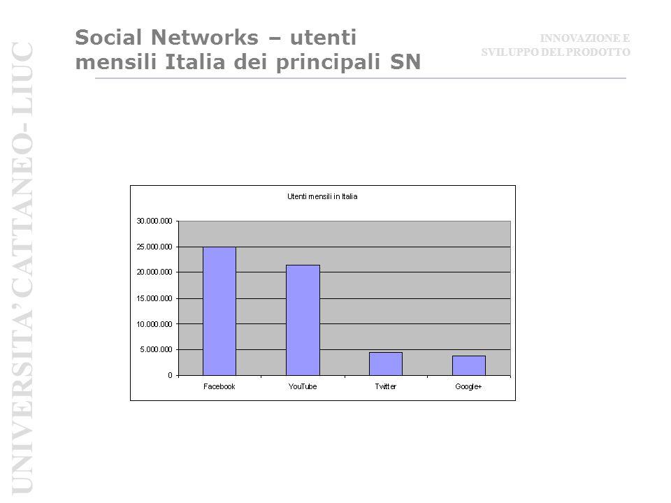 Social Networks – utenti mensili Italia dei principali SN UNIVERSITA' CATTANEO- LIUC INNOVAZIONE E SVILUPPO DEL PRODOTTO