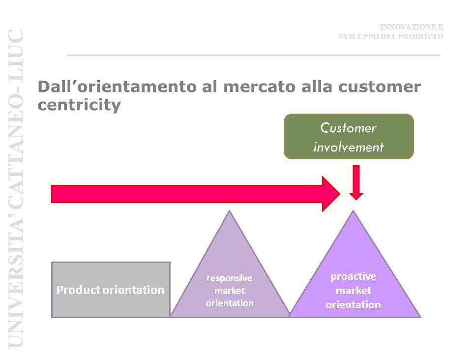 Dall'orientamento al mercato alla customer centricity Customer involvement responsive market orientation proactive market orientation Product orientation UNIVERSITA' CATTANEO- LIUC INNOVAZIONE E SVILUPPO DEL PRODOTTO