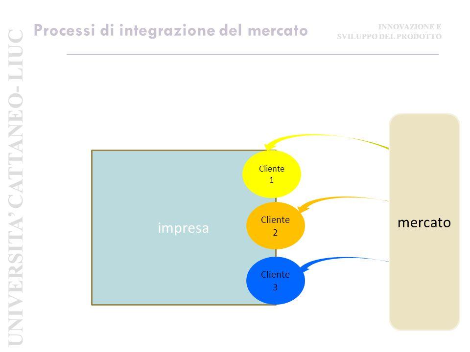 Processi di integrazione del mercato impresa Cliente 1 Cliente 2 Cliente 3 mercato UNIVERSITA' CATTANEO- LIUC INNOVAZIONE E SVILUPPO DEL PRODOTTO