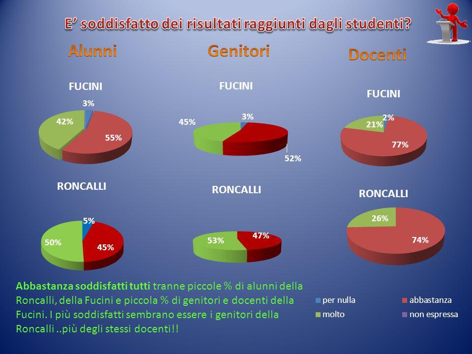 Abbastanza soddisfatti tutti tranne piccole % di alunni della Roncalli, della Fucini e piccola % di genitori e docenti della Fucini.