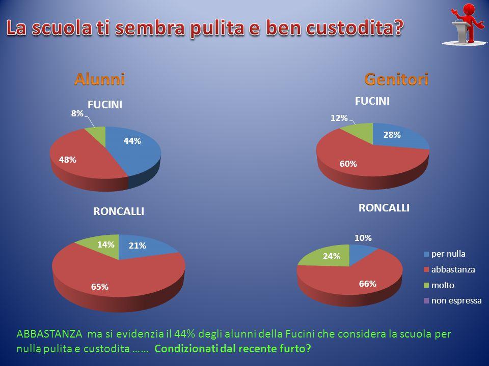 ABBASTANZA ma si evidenzia il 44% degli alunni della Fucini che considera la scuola per nulla pulita e custodita …… Condizionati dal recente furto?