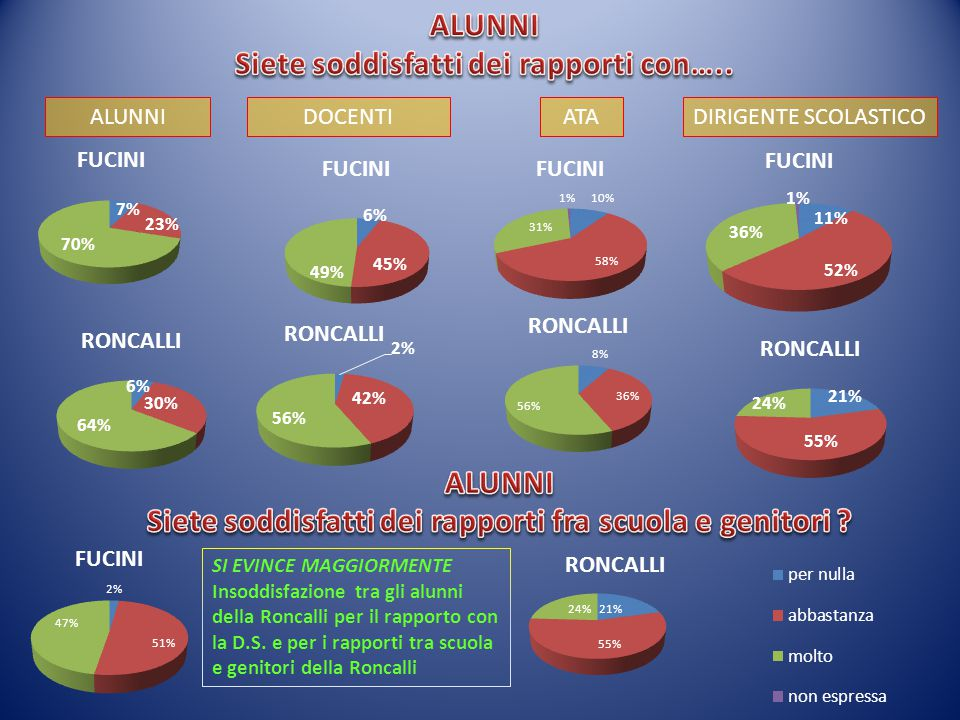 ALUNNIDOCENTIATADIRIGENTE SCOLASTICO SI EVINCE MAGGIORMENTE Insoddisfazione tra gli alunni della Roncalli per il rapporto con la D.S.