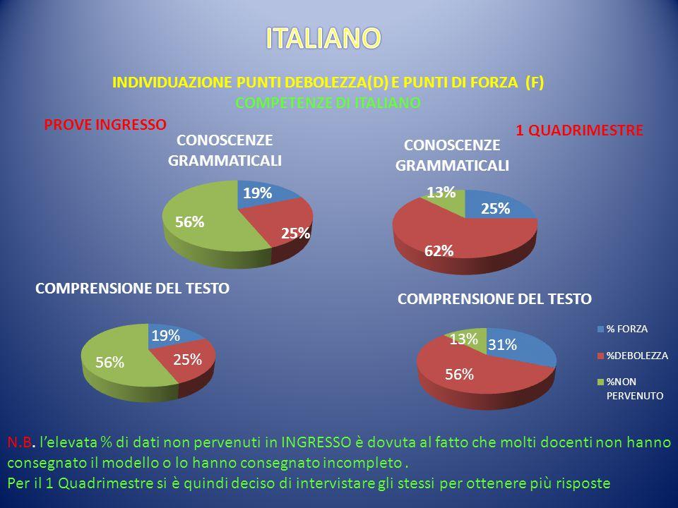 INDIVIDUAZIONE PUNTI DEBOLEZZA(D) E PUNTI DI FORZA (F) COMPETENZE DI ITALIANO PROVE INGRESSO 1 QUADRIMESTRE N.B.