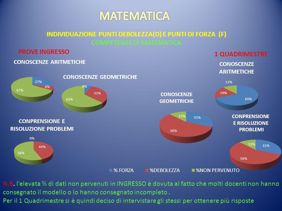 INDIVIDUAZIONE PUNTI DEBOLEZZA(D) E PUNTI DI FORZA (F) COMPETENZE DI MATEMATICA PROVE INGRESSO 1 QUADRIMESTRE N.B.