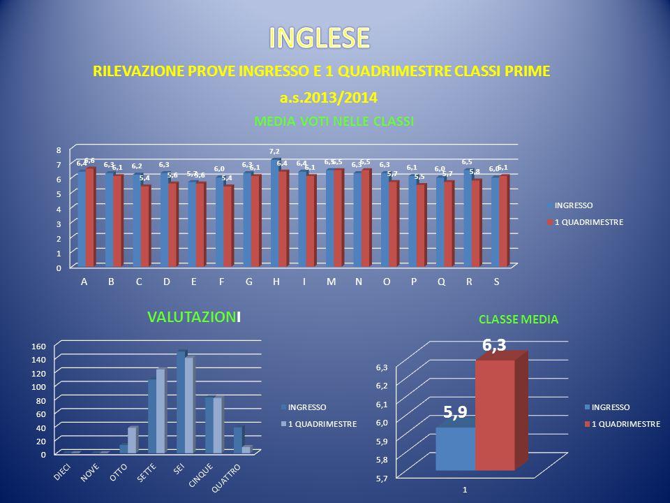 RILEVAZIONE PROVE INGRESSO E 1 QUADRIMESTRE CLASSI PRIME a.s.2013/2014