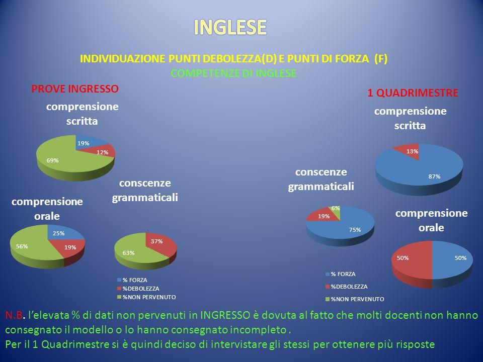 INDIVIDUAZIONE PUNTI DEBOLEZZA(D) E PUNTI DI FORZA (F) COMPETENZE DI INGLESE PROVE INGRESSO 1 QUADRIMESTRE N.B.