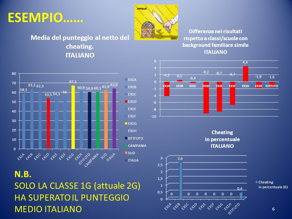 6 N.B. SOLO LA CLASSE 1G (attuale 2G) HA SUPERATO IL PUNTEGGIO MEDIO ITALIANO ESEMPIO……