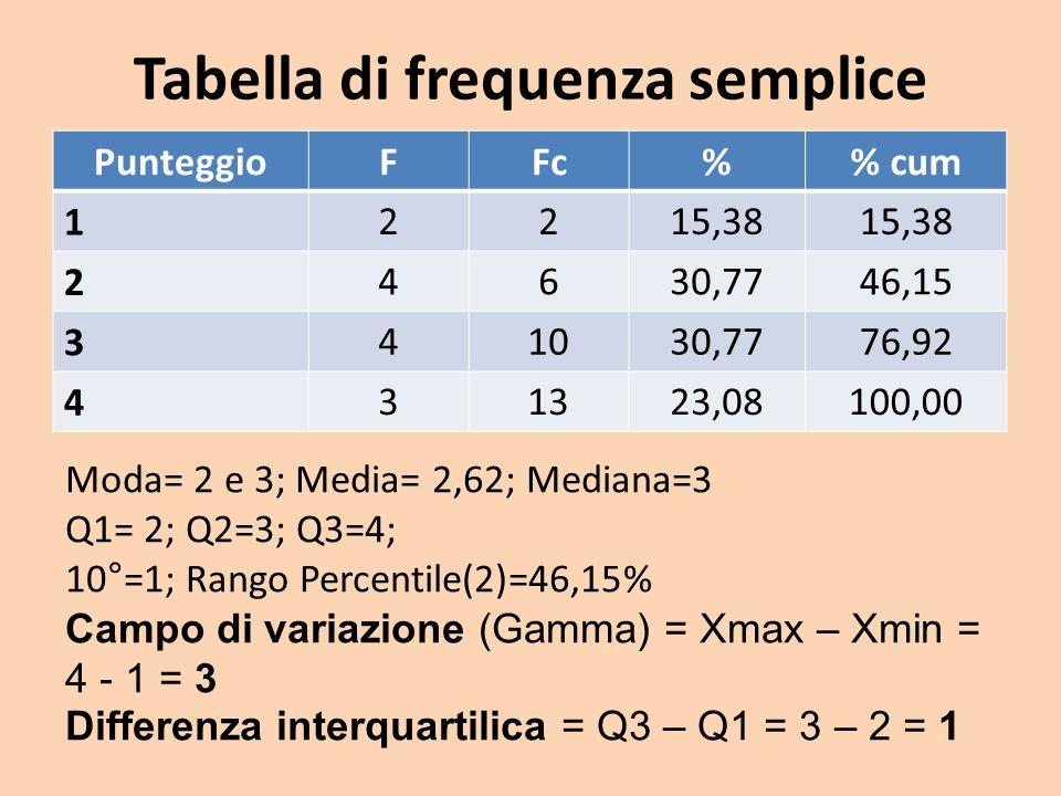 Tabella di frequenza semplice PunteggioFFc% cum 1 2215,38 2 4630,7746,15 3 41030,7776,92 4 31323,08100,00 Moda= 2 e 3; Media= 2,62; Mediana=3 Q1= 2; Q2=3; Q3=4; 10°=1; Rango Percentile(2)=46,15% Campo di variazione (Gamma) = Xmax – Xmin = 4 - 1 = 3 Differenza interquartilica = Q3 – Q1 = 3 – 2 = 1