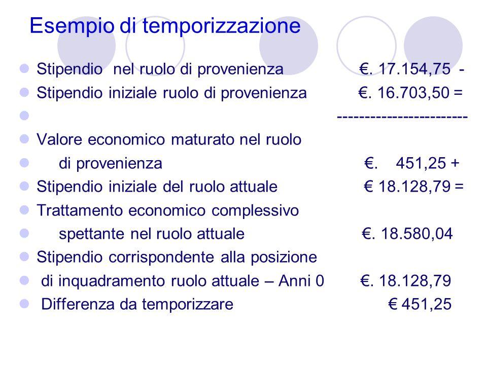 Esempio di temporizzazione Stipendio nel ruolo di provenienza €. 17.154,75 - Stipendio iniziale ruolo di provenienza €. 16.703,50 = ------------------