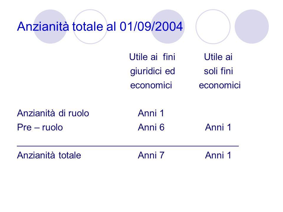 Anzianità totale al 01/09/2004 Utile ai fini Utile ai giuridici ed soli fini economici Anzianità di ruolo Anni 1 Pre – ruolo Anni 6 Anni 1 ___________
