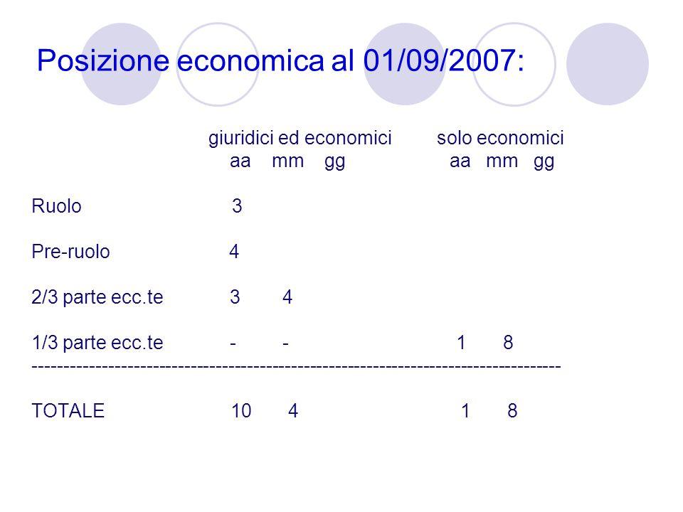 Posizione economica al 01/09/2007: classe di stipendio 9 - 14 Posizione economica al 01/05/2012: classe di stipendio 15 - 21