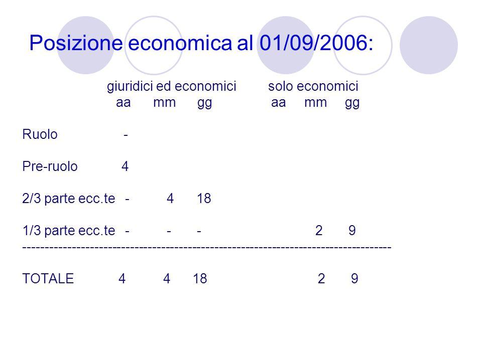 Posizione economica al 01/09/2006: giuridici ed economici solo economici aa mm gg aa mm gg Ruolo - Pre-ruolo 4 2/3 parte ecc.te - 4 18 1/3 parte ecc.t