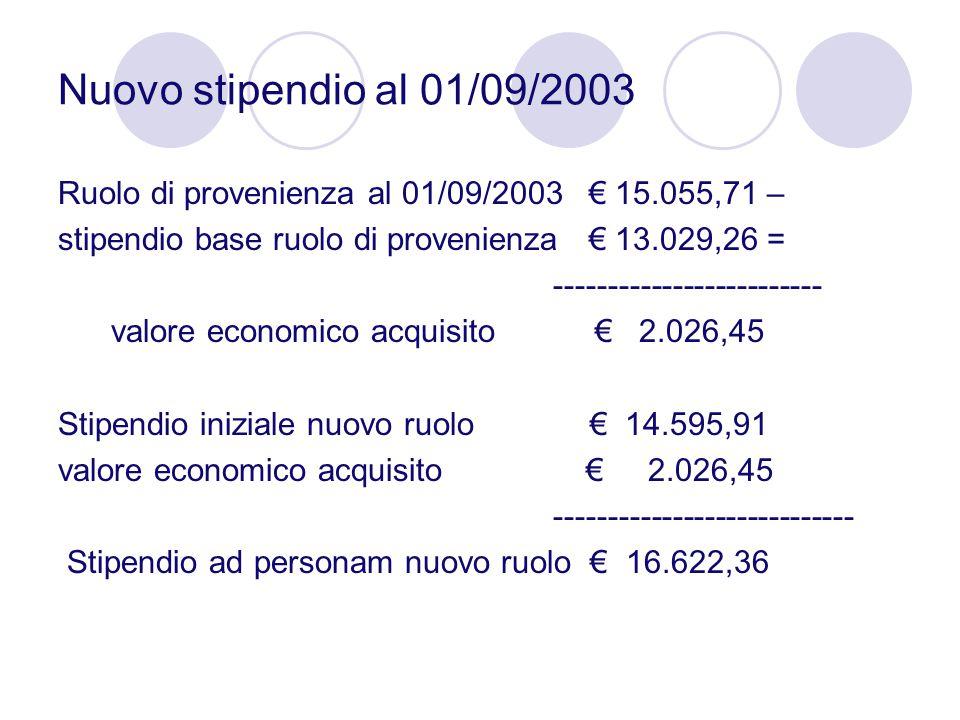 Nuovo stipendio al 01/09/2003 Ruolo di provenienza al 01/09/2003 € 15.055,71 – stipendio base ruolo di provenienza € 13.029,26 = ---------------------