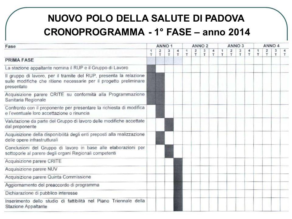 CRONOPROGRAMMA - 2° FASE – anno 2015 – 2016 NUOVO POLO DELLA SALUTE DI PADOVA