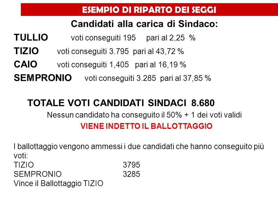 ESEMPIO DI RIPARTO DEI SEGGI Candidati alla carica di Sindaco: TULLIO voti conseguiti195 pari al 2,25 % TIZIO voti conseguiti3.795 pari al 43,72 % CAI