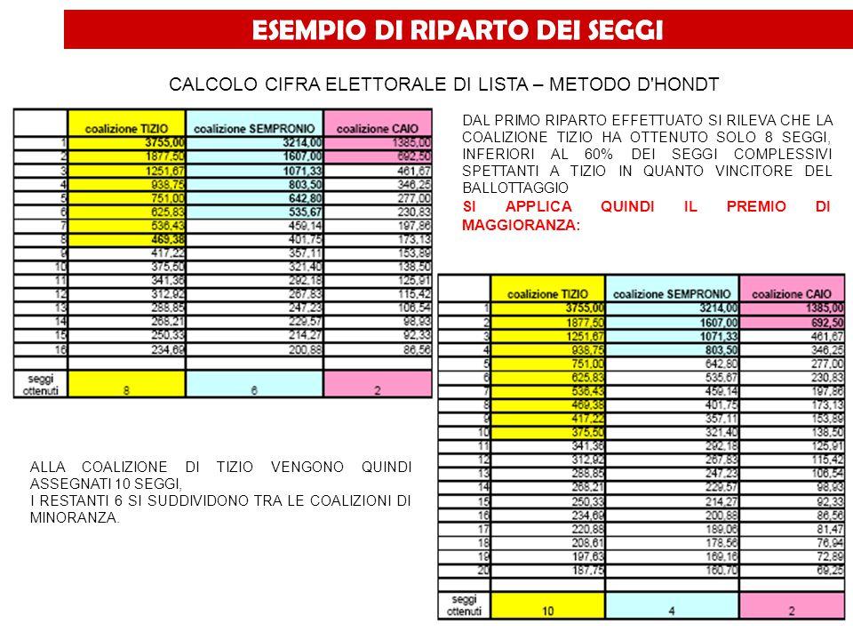 ESEMPIO DI RIPARTO DEI SEGGI 10 SEGGI VENGONO ASSEGNATI ALLA COALIZIONE DI TIZIO CHE DIVENTA LA COALIZIONE DI MAGGIORANZA.
