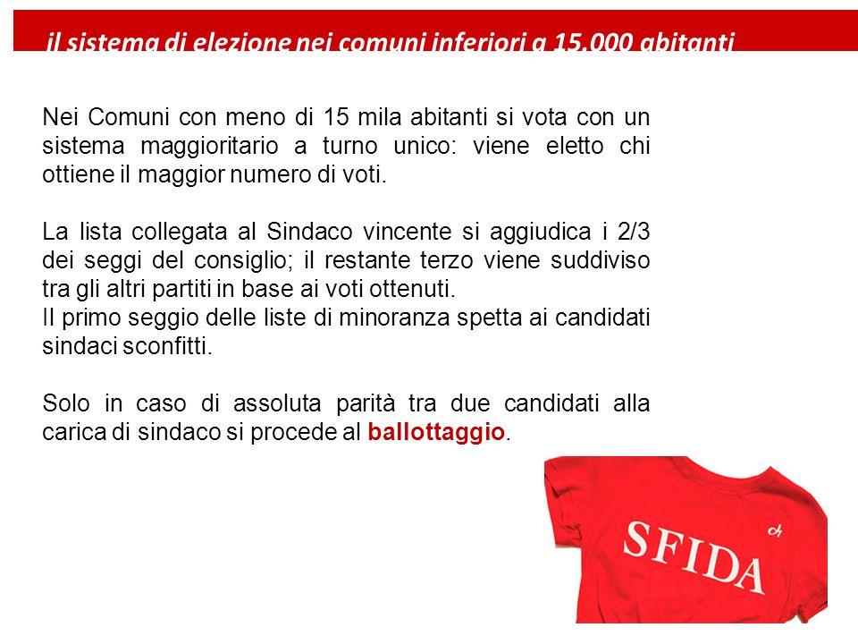 Nei Comuni con più di 15 mila abitanti si vota con un sistema maggioritario a doppio turno: se al primo turno nessuno dei candidati Sindaci ottiene la maggioranza assoluta (50% + 1 dei voti), si procede al ballottaggio.
