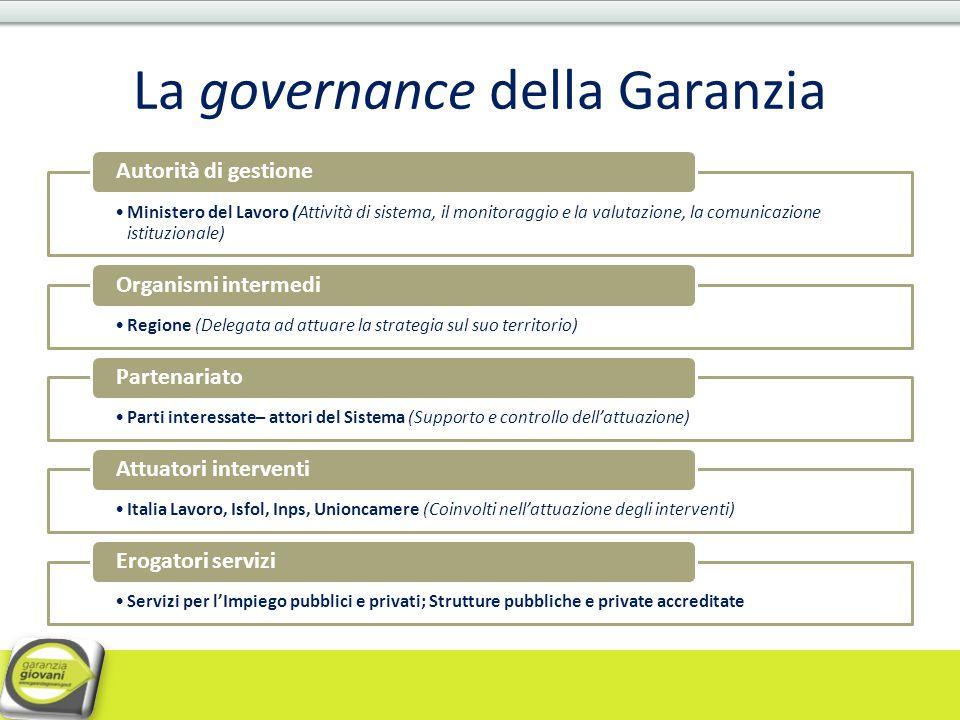 La governance della Garanzia Ministero del Lavoro (Attività di sistema, il monitoraggio e la valutazione, la comunicazione istituzionale) Autorità di