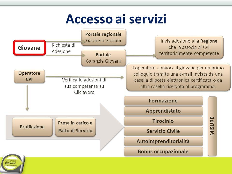 Accesso ai servizi Invia adesione alla Regione che la associa al CPI territorialmente competente Giovane Portale Garanzia Giovani Portale Garanzia Gio