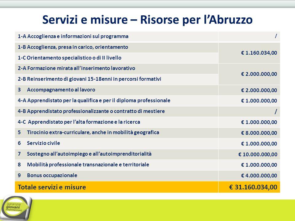 Servizi e misure – Risorse per l'Abruzzo 1-A Accoglienza e informazioni sul programma / 1-B Accoglienza, presa in carico, orientamento € 1.160.034,00