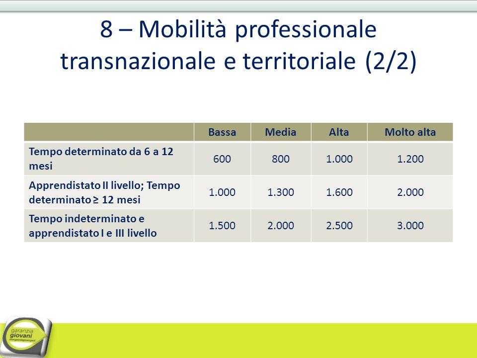8 – Mobilità professionale transnazionale e territoriale (2/2) BassaMediaAltaMolto alta Tempo determinato da 6 a 12 mesi 6008001.0001.200 Apprendistat