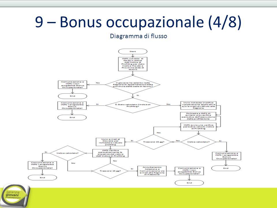 9 – Bonus occupazionale (4/8) Diagramma di flusso