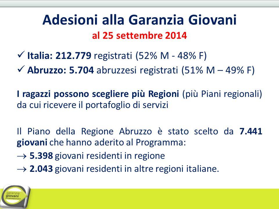Adesioni alla Garanzia Giovani al 25 settembre 2014 Italia: 212.779 registrati (52% M - 48% F) Abruzzo: 5.704 abruzzesi registrati (51% M – 49% F) I r