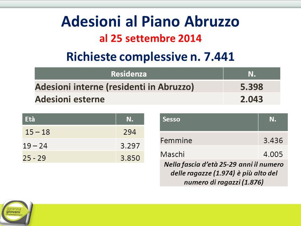 Adesioni al Piano Abruzzo al 25 settembre 2014 Richieste complessive n. 7.441 ResidenzaN. Adesioni interne (residenti in Abruzzo)5.398 Adesioni estern