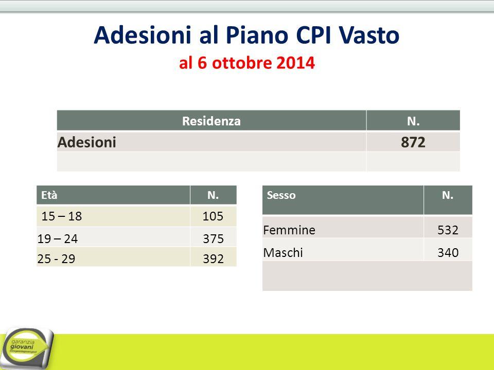 Adesioni al Piano CPI Vasto al 6 ottobre 2014 ResidenzaN. Adesioni872 EtàN. 15 – 18105 19 – 24375 25 - 29392 SessoN. Femmine532 Maschi340