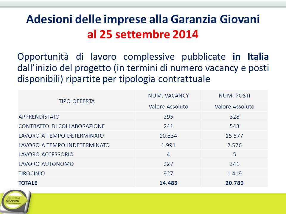 Adesioni delle imprese alla Garanzia Giovani al 25 settembre 2014 Opportunità di lavoro complessive pubblicate in Italia dall'inizio del progetto (in
