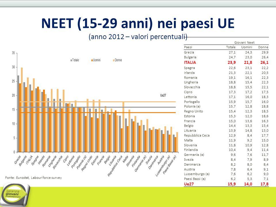 NEET (15-29 anni) nei paesi UE (anno 2012 – valori percentuali) Giovani Neet PaesiTotaleUominiDonne Grecia27,124,329,9 Bulgaria24,723,026,4 ITALIA23,9