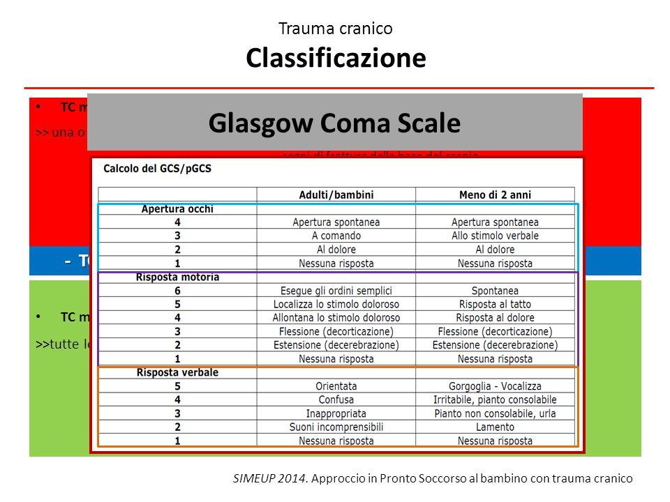 TC maggiore >> una o più delle seguenti condizioni: GCS < 13 segni di frattura della base del cranio frattura depressa della volta cranica deficit neurologici focali (sensoriali, motori, visivi, verbali) convulsione post-traumatica TC minore >>tutte le seguenti condizioni: GCS 14-15 assenza segni di frattura della base del cranio assenza deficit neurologici focali Trauma cranico Classificazione - TC grave: GCS < 8 - TC grave: GCS < 8 SIMEUP 2014.