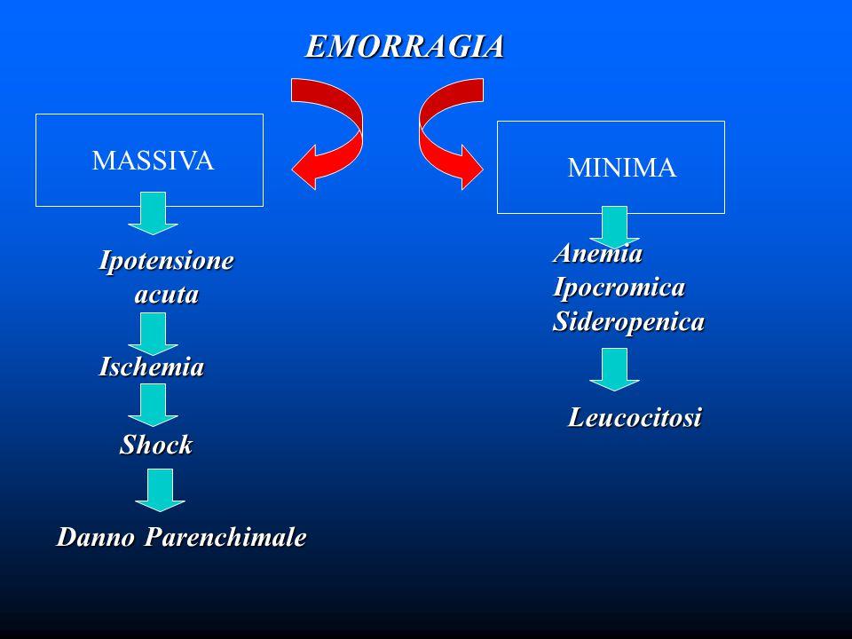 EMORRAGIA MASSIVA MINIMA Ipotensioneacuta Ischemia Shock Danno Parenchimale Anemia Ipocromica Sideropenica Leucocitosi