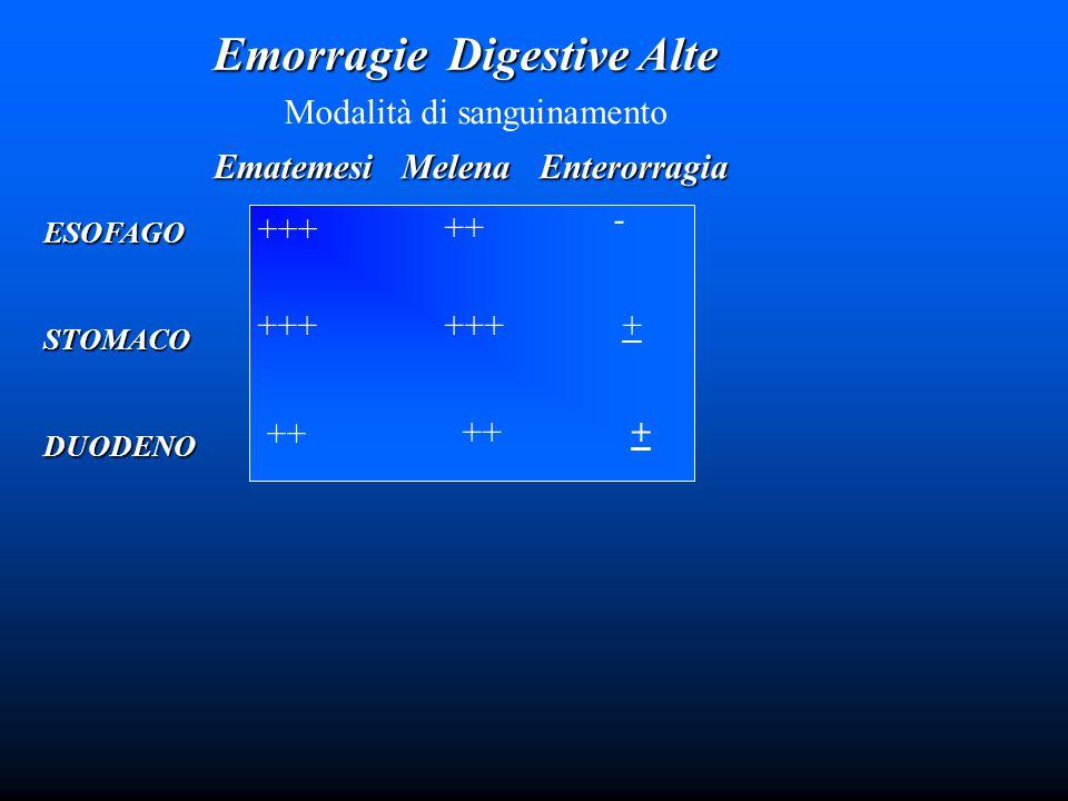 Emorragie Digestive Alte Modalità di sanguinamento ESOFAGOSTOMACODUODENO Ematemesi Melena Enterorragia +++ ++ - +++ + ++ +